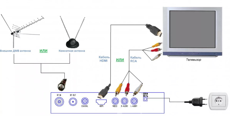 подключение приставки цифрового тв и антенны к телевизору