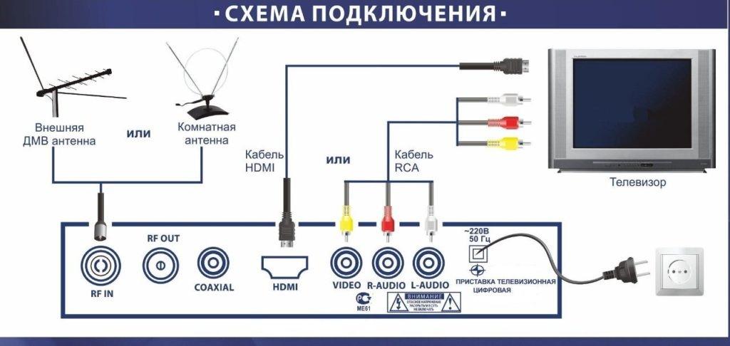 схема подклюечения самодельной цифровой приставки