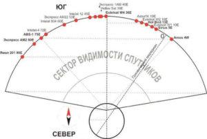 подготовка спутникового тв