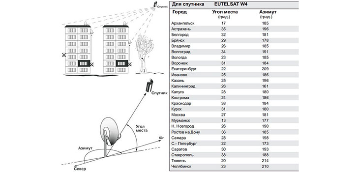 таблица углов спутникового тв мтс
